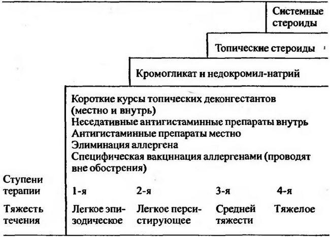 Схема ступінчастою терапії при пильцових рінокон`юнктівіта