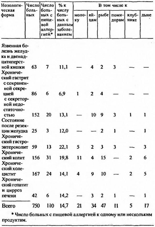 Частота харчової алергії при хронічних захворюваннях органів травлення (А.М. Ногаллер, 1983)