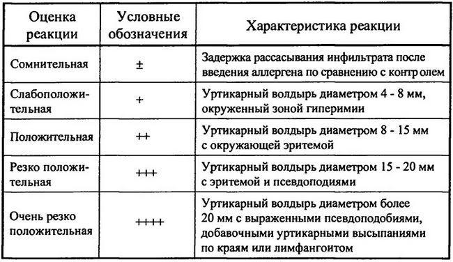 Оцінка внутрішньошкірних тестів при негайному типі реакції (по І. Лишка, 1963)