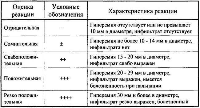 Оцінка внутрішньошкірних тестів при уповільненому типі реакції