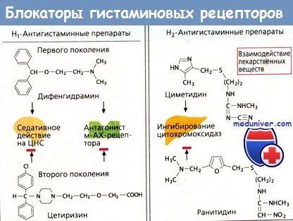 антигістамінні засоби при алергії
