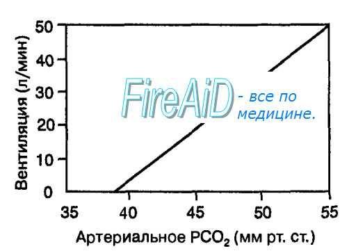 Рефлекторна регуляція дихання. Хеморецептори. Хеморецепторную контроль дихання. Центральний хеморефлекс. Периферичні (артеріальні) хеморецептори.