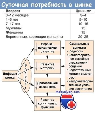 Дефіцит цинку при затримці внутрішньоутробного розвитку і його вплив на igf-1