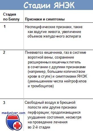 Клініка виразкового некротизирующего ентероколіту (янек)