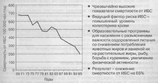 Досвід Фінляндії: зниження смертності від ІХС