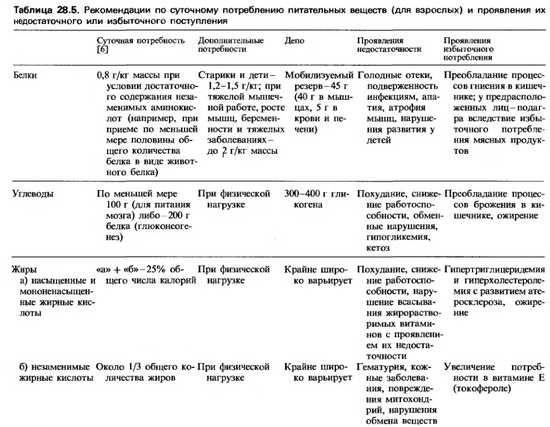 Механізми розпаду і катаболізму білків в організмі