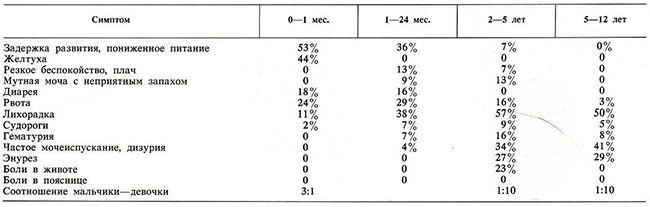 Частота різних проявів інфекції сечового тракту в залежності від віку (всього 200 дітей)