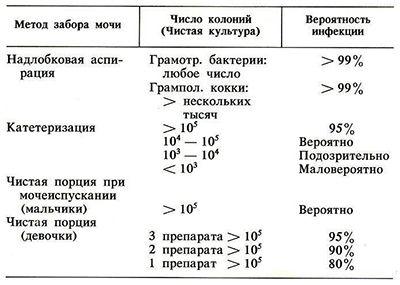 Діагностичні критерії інфекції сечового тракту