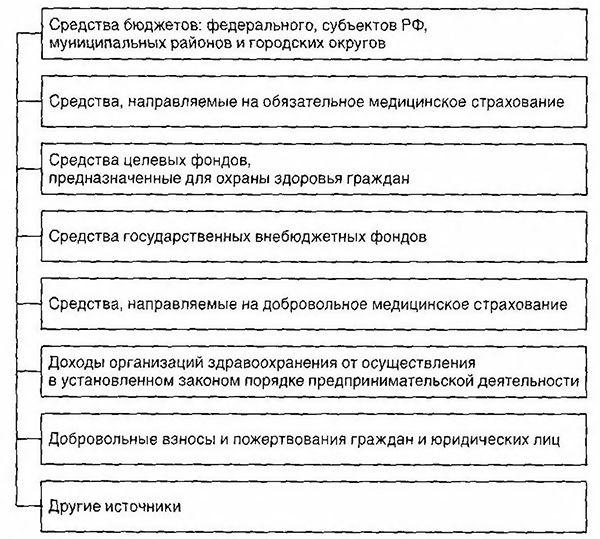 Джерела фінансування охорони здоров`я в РФ
