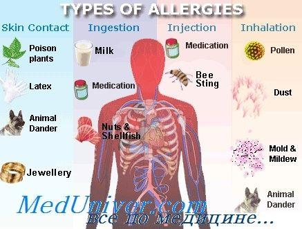 Епідеміологія (поширеність) алергічних захворювань атопий
