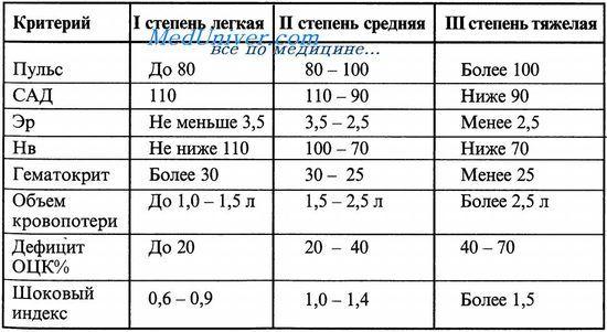 таблиця шоковий індекс Альговера - критерії шоку