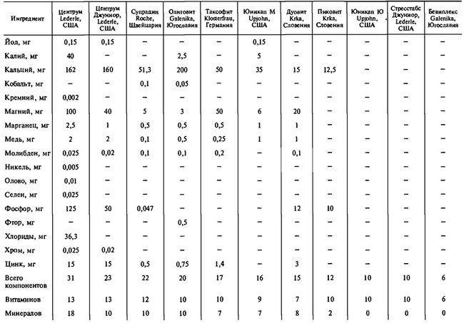 Склад полівітамінних препаратів зарубіжних фірм (абсолютні значення)
