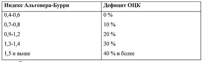 Визначення дефіциту ОЦК на підставі індексу Альговера-Буррі