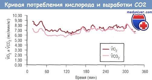Методика непрямої калориметрії для оцінки швидкості витрати енергії і окислення речовин