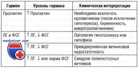 Визначення рівня лг і фсг. Аналізи