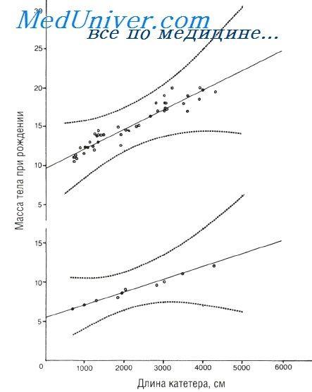 довжина катетера для пупкової артерії