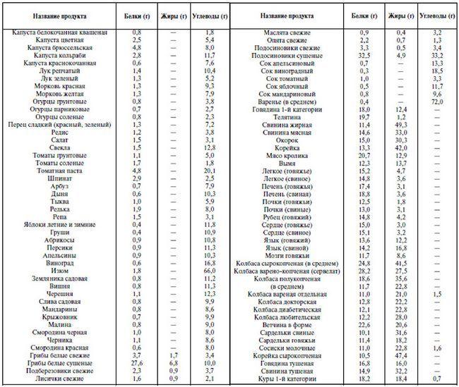 Вміст білків, жирів і вуглеводів в деяких продуктах харчування (на 100 г продукту)