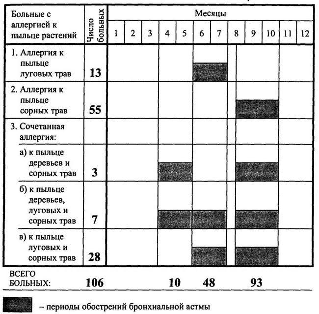 Алергенний спектр пилкової сенсибілізації у 106 хворих на бронхіальну астму і періоди загострення захворювання
