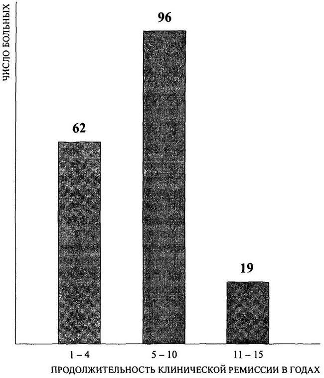 Тривалість клінічної ремісії у 177 хворих з хорошим і відмінним ефектом
