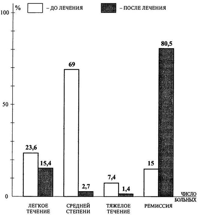 Порівняльна характеристика ступеня тяжкості бронхіальної астми до і після проведення специфічної імунотерапії 220 хворим