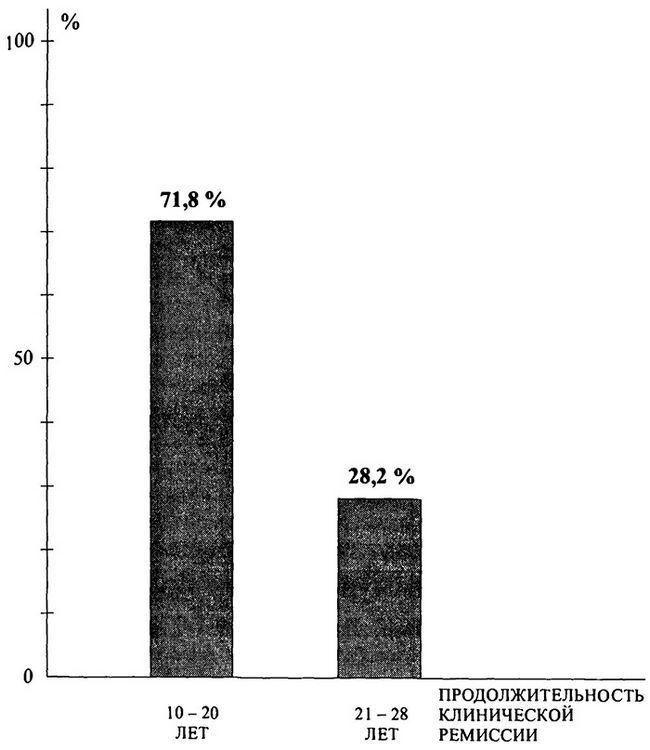 Тривалість клінічної ремісії після ЗВТ у хворих з бронхіальною астмою