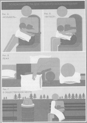 Положення тіла для грудного вигодовування