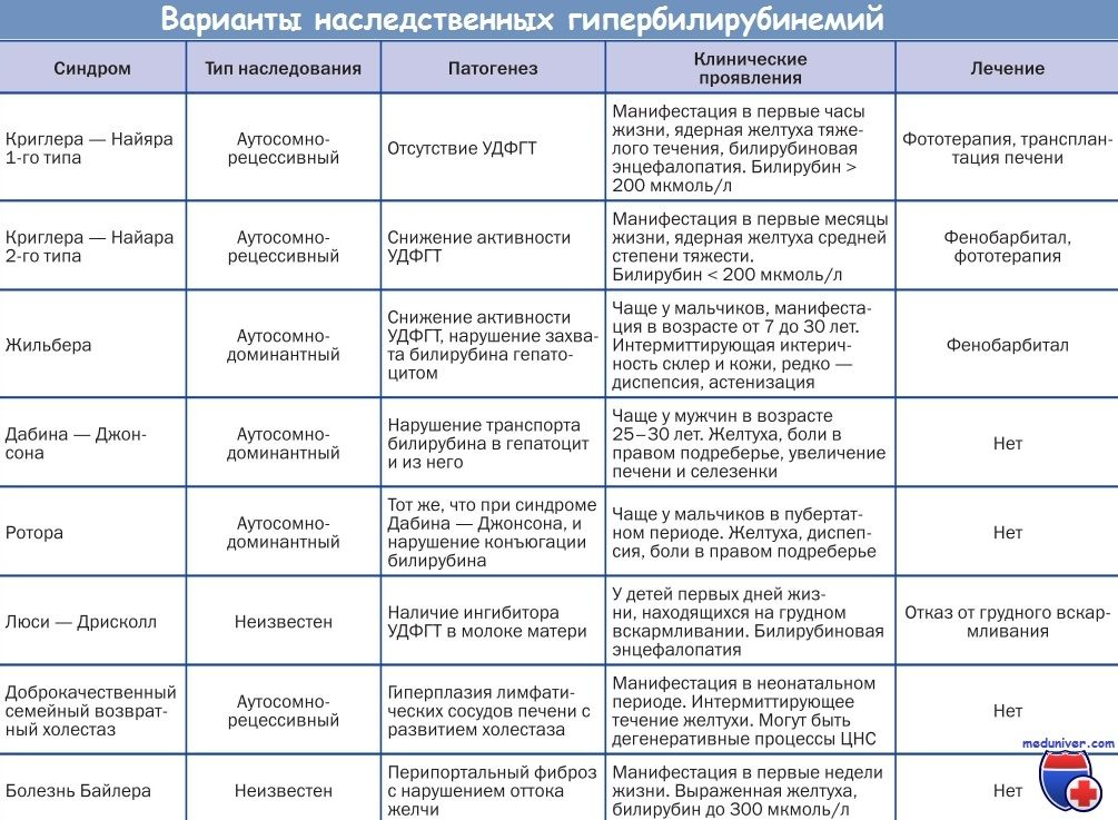 Первинні мітохондріальні гепатопатии клініка, діагностика