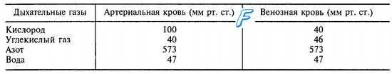 Напруга газів в крові капілярів легких. Швидкість дифузії кисню і вуглекислого газу в легенях. Рівняння фіка.